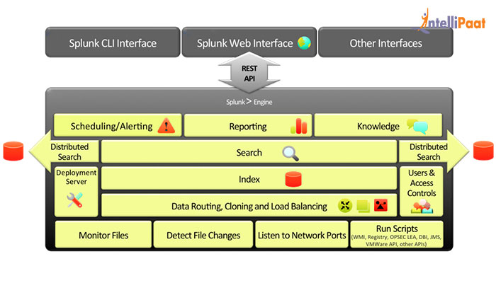 What is Splunk – Introduction to Splunk Architecture & Tool
