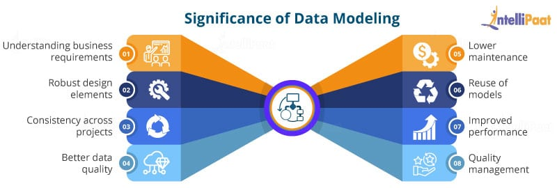 Significance of Data Modelling