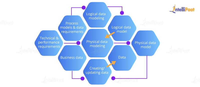 Data Modeling Tutorial - Conceptual, Logical & Physical Data