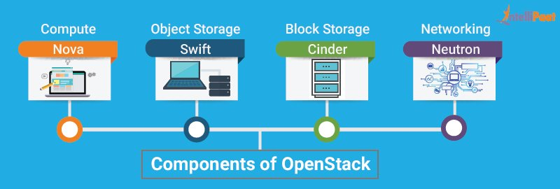 Components of OpenStack