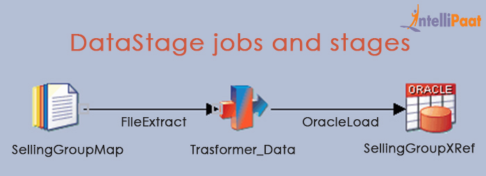Datastage tutorial for beginners datastage ccuart Gallery