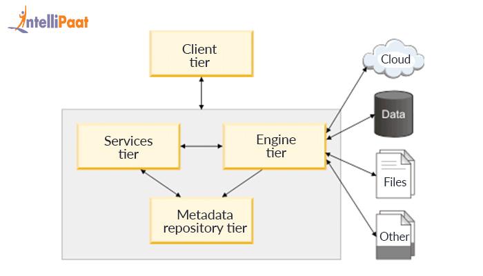 Datastage tutorial for beginners datastage architecture ccuart Gallery