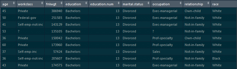 census_edu_marital-Data Science Tutorial