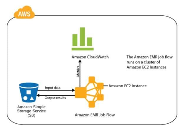 Amazon uses Elastic MapReduce(EMR) and Elastic Cloud Compute(EC2)