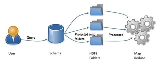 How Hadoop Helps Companies Manage Big Data image 2
