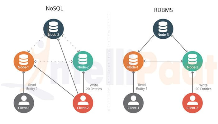 NoSQL is better than SQL