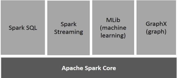 components-of-spark