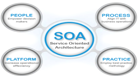 SOA-Service Oriented Architecture
