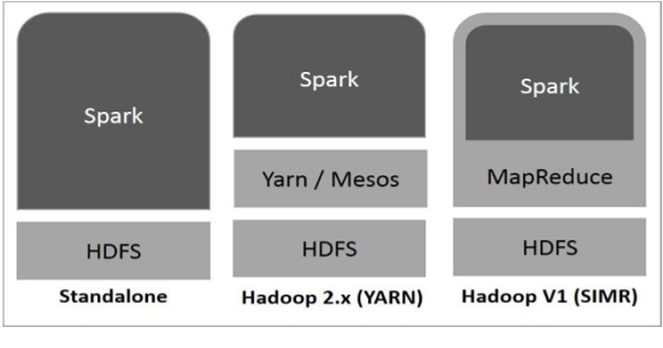 spark-built-on-hadoop