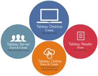 Tableau Products