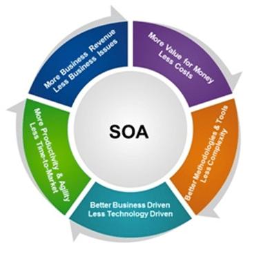 Why SOA