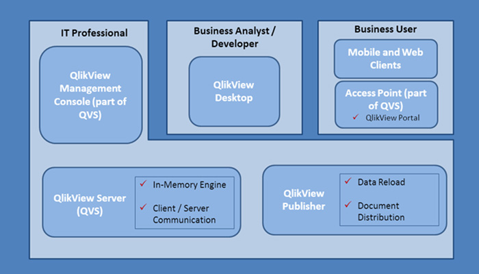 Tableau vs qlikview the big difference intellipaat for Architecture qlikview