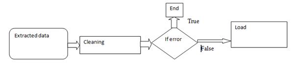 Data TRANSFORMATION in the ETL Process