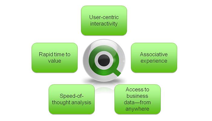 Qlikview oferece vários benefícios