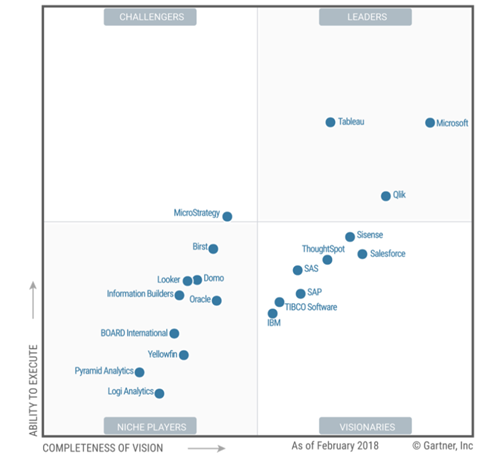Tableau Vs Qlikview The Big Difference | Intellipaat