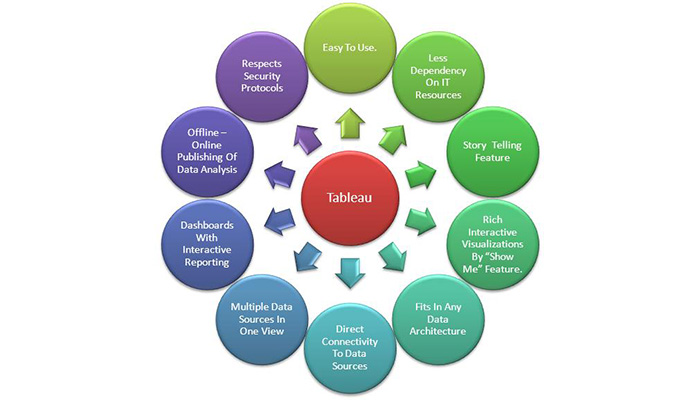 Tableau Vs Qlikview The Big Difference – Tableau Architecture