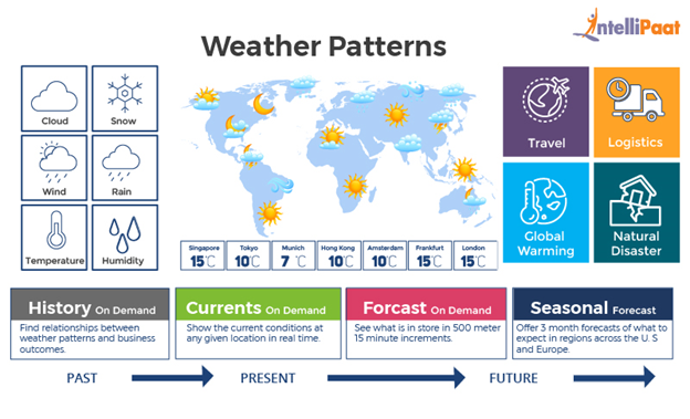 Big Data in Weather patterns