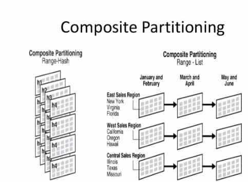 DataBase Partitioning Techniques - Intellipaat Blog