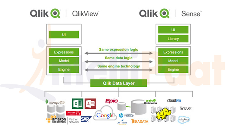 Is QlikSense a replacement for QlikView