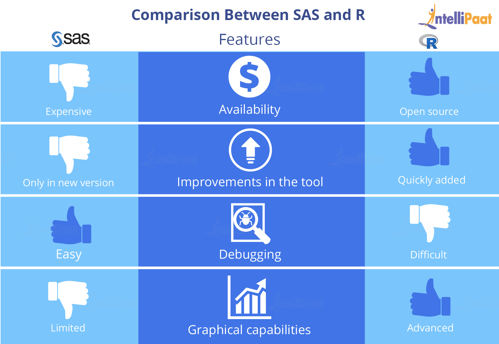 SAS R Comparison