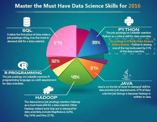 Must Have Data Science Skills 2016