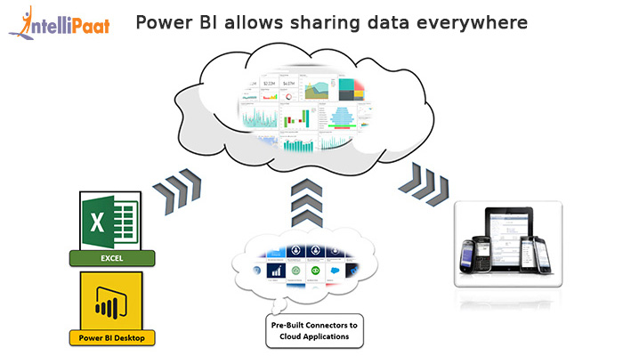 Why Power BI is a Revolutionary Business Intelligence Tool