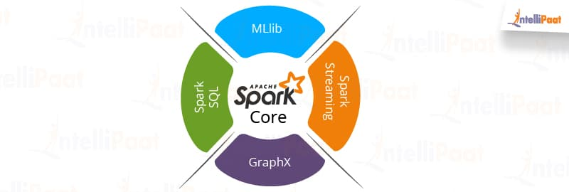 What is Spark - A Comparison Between Spark vs  Hadoop