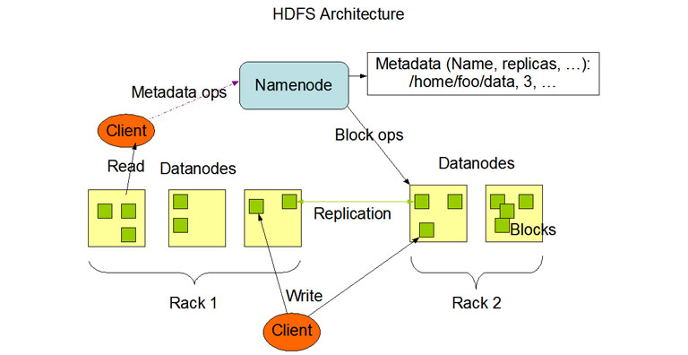 What Is HDFS Introduction To HDFS Architecture - Hdfs architecture