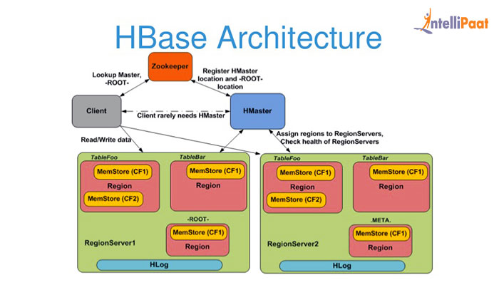 Architecture of Apache HBase