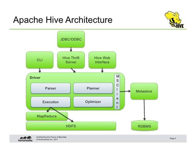 What is Hive - introduction to Apache Hive Architecture