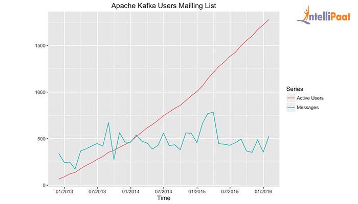 Scope of Apache Kafka