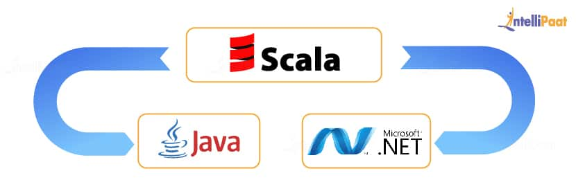What is Scala Programming - A Comparison between Scala vs  Java