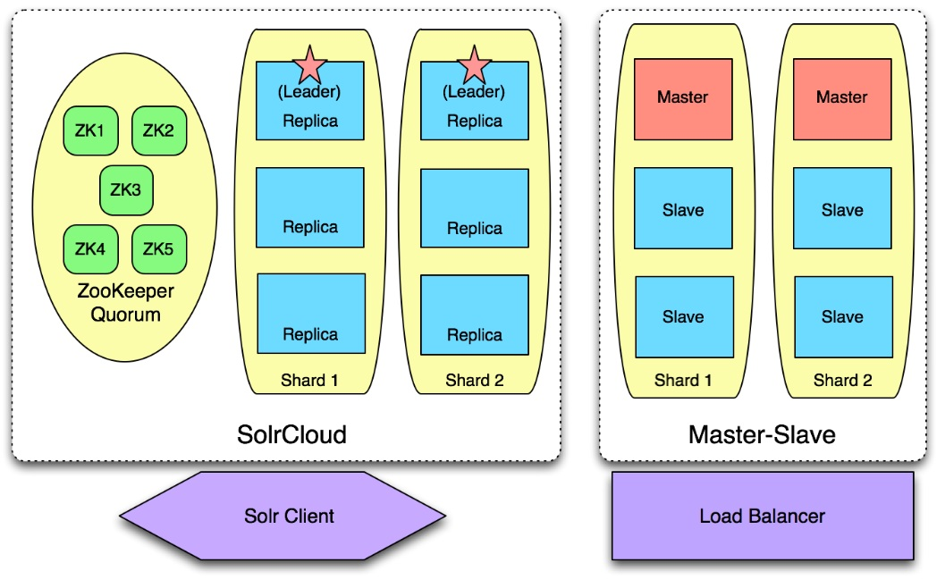 What is Apache SolrCloud? Introduction to Apache Solr Cloud