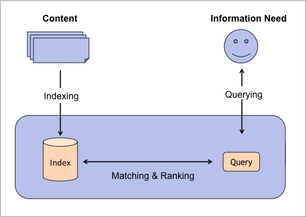 What is Solr – Comparing Apache Solr vs  Elasticsearch