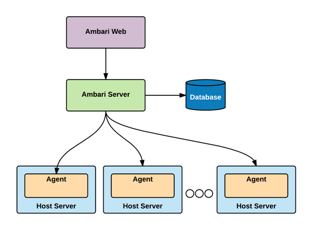 What is Ambari - Introduction to Apache Ambari Architecture