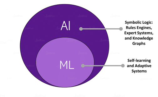 Difference Between Artificial Intelligence and Machine Learning - Machine Learning definition