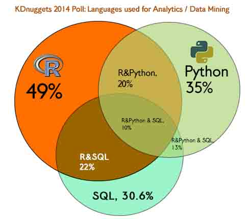 Holy grail for analyticsdata science