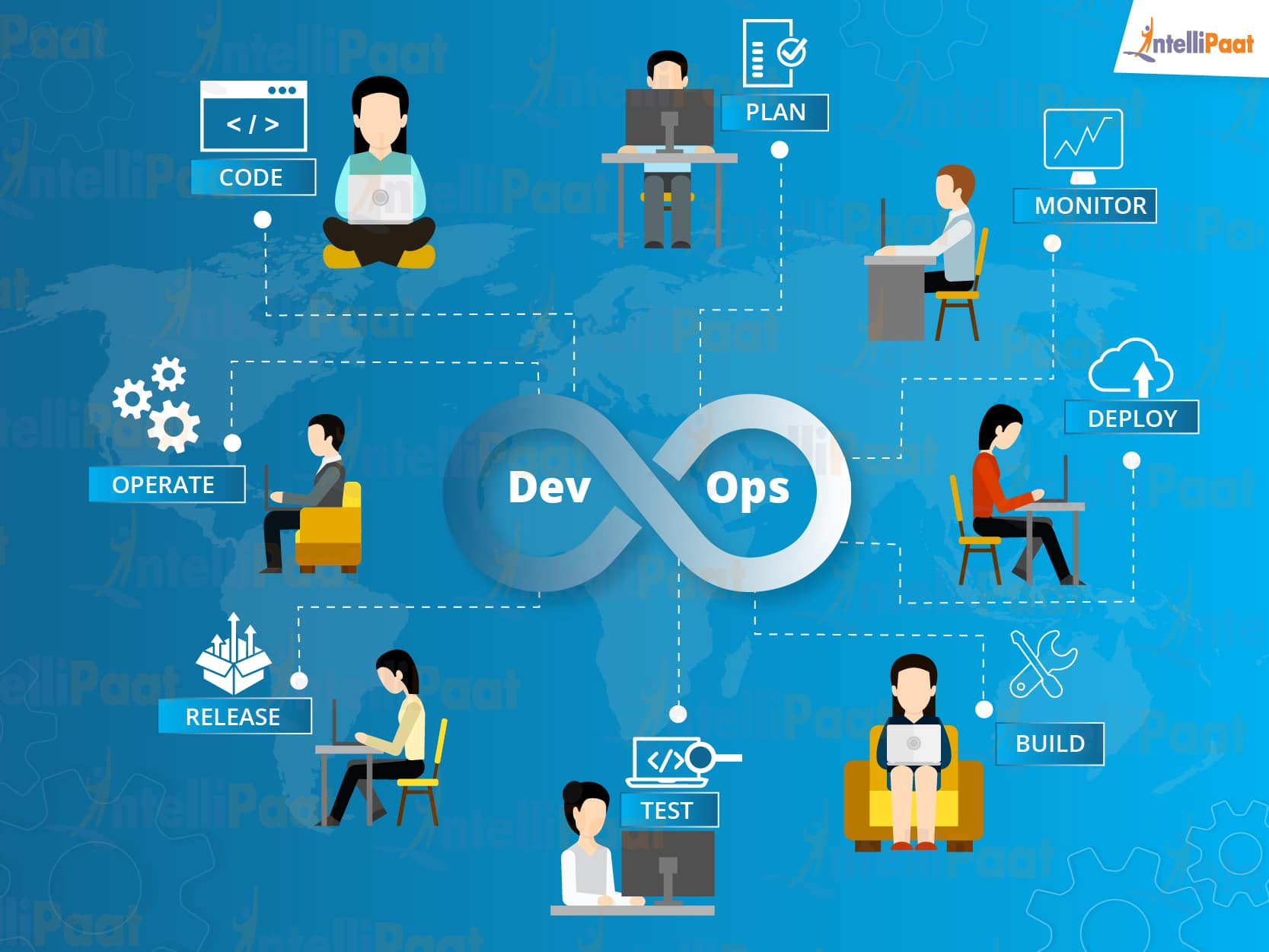 what does a devops engineer do