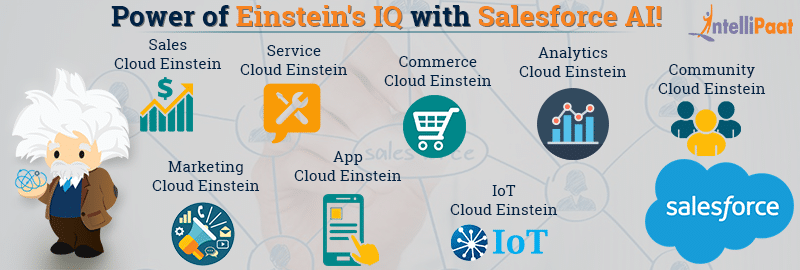 What is Saleforce Einstein - Introduction to AI Marketing Tool