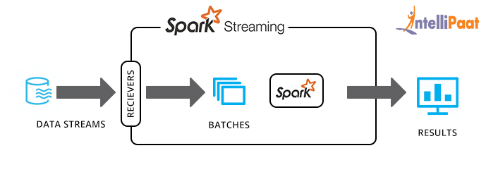 A Guide to Apache Spark Streaming
