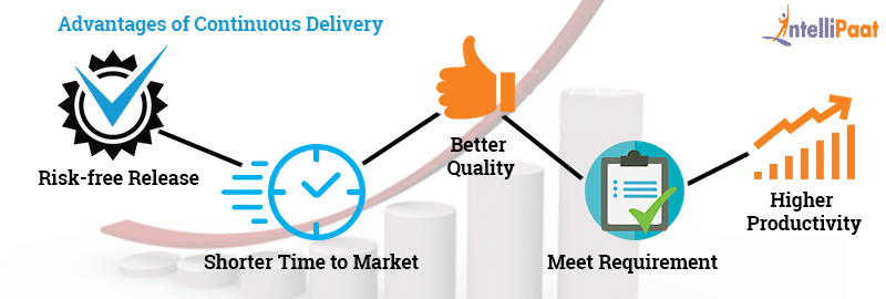 Advantages of Continuous Delivery