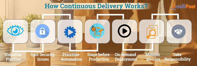 How to make Continuous Delivery a success