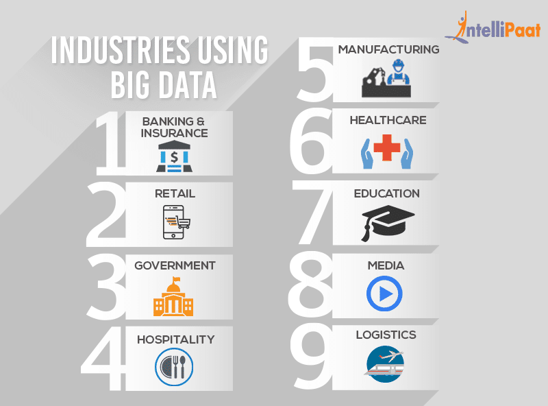 Some of the top industries deploying big data include