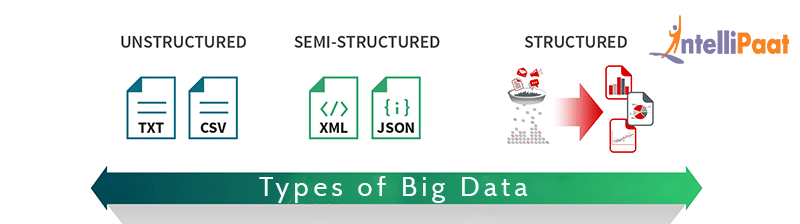 The types of Big Data