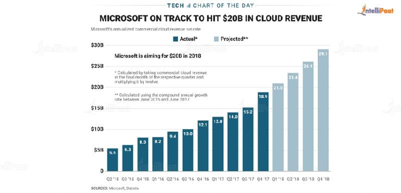 Azure job-What is Microsoft Azure-Intellipaat