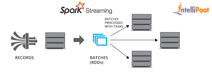 A Guide to Apache Spark Streaming - Intellipaat Blog