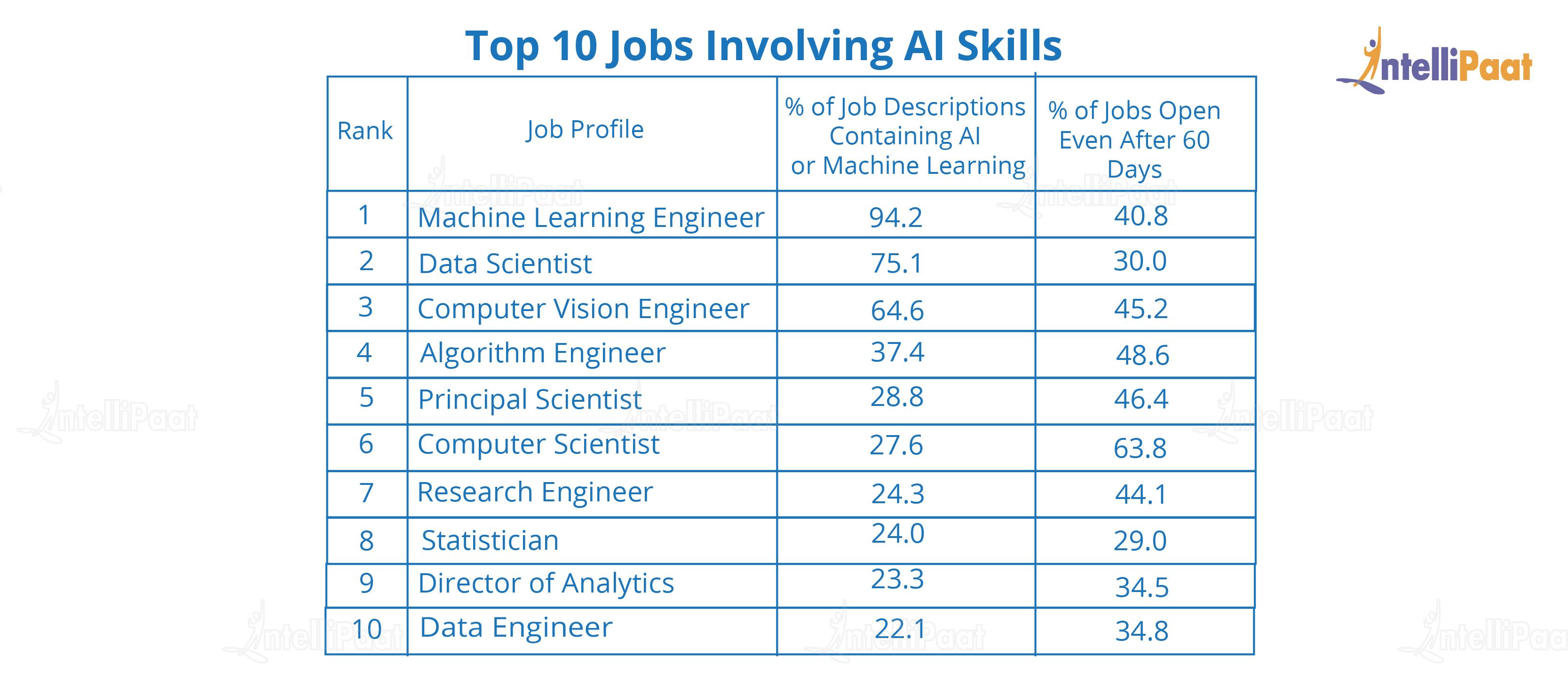 Top 10 AI Jobs