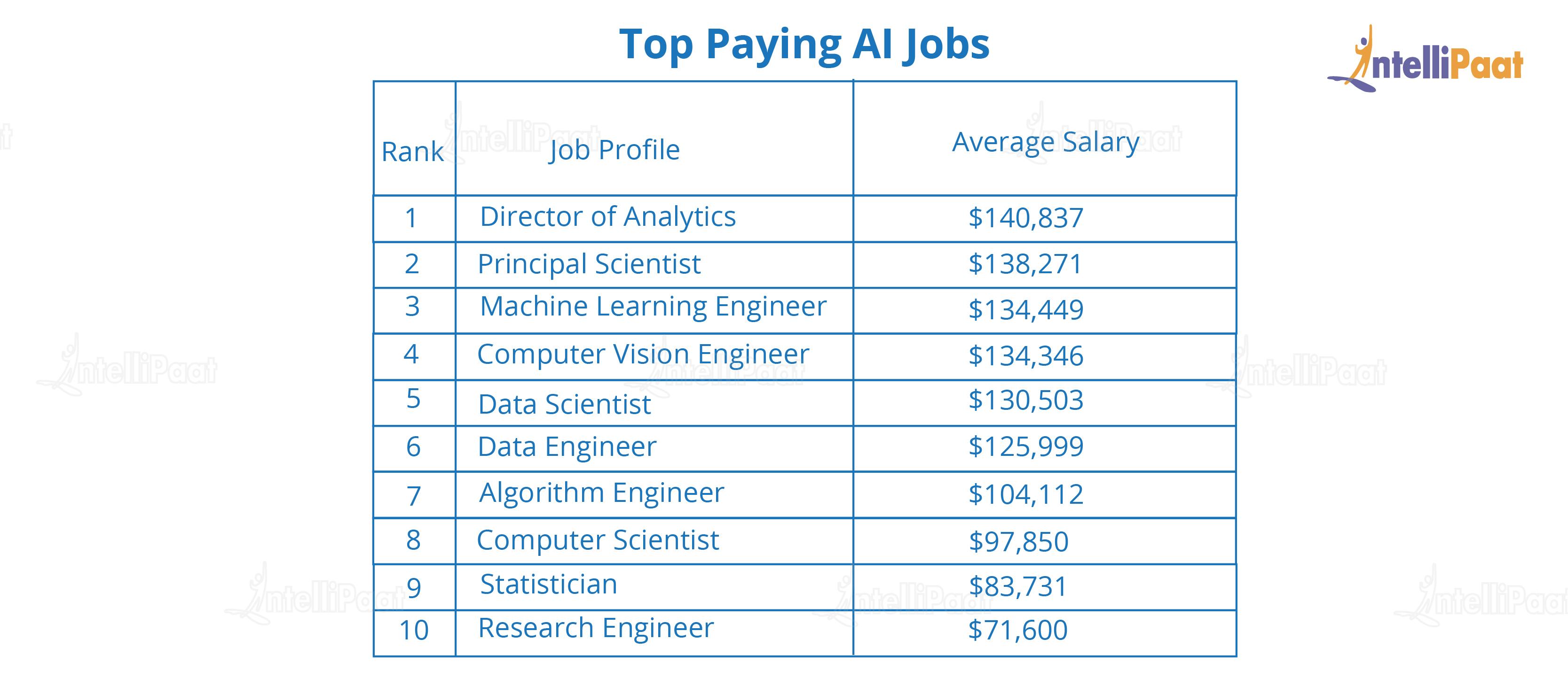 Top Paying AI Jobs