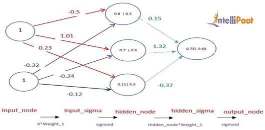 What is Artificial Neural Network (ANN)