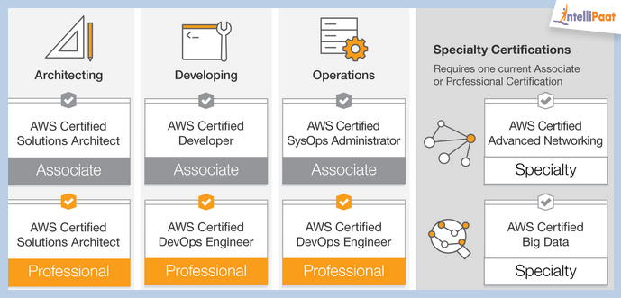 The list of top AWS Certifications